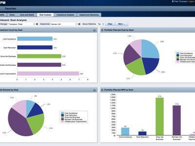 CA PPM Portfolio Dashboard