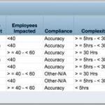 CA PPM, ajustar SQL