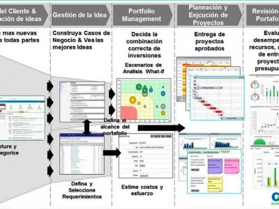 CA PPM desarrollo y configuración