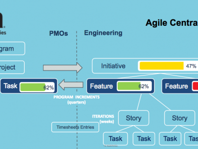 Agile- CA PPM (Clarity) Integración