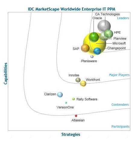 IDC-MarketScape-Worldwide-Enterprise-IT-PPM-Vendor-Assessment