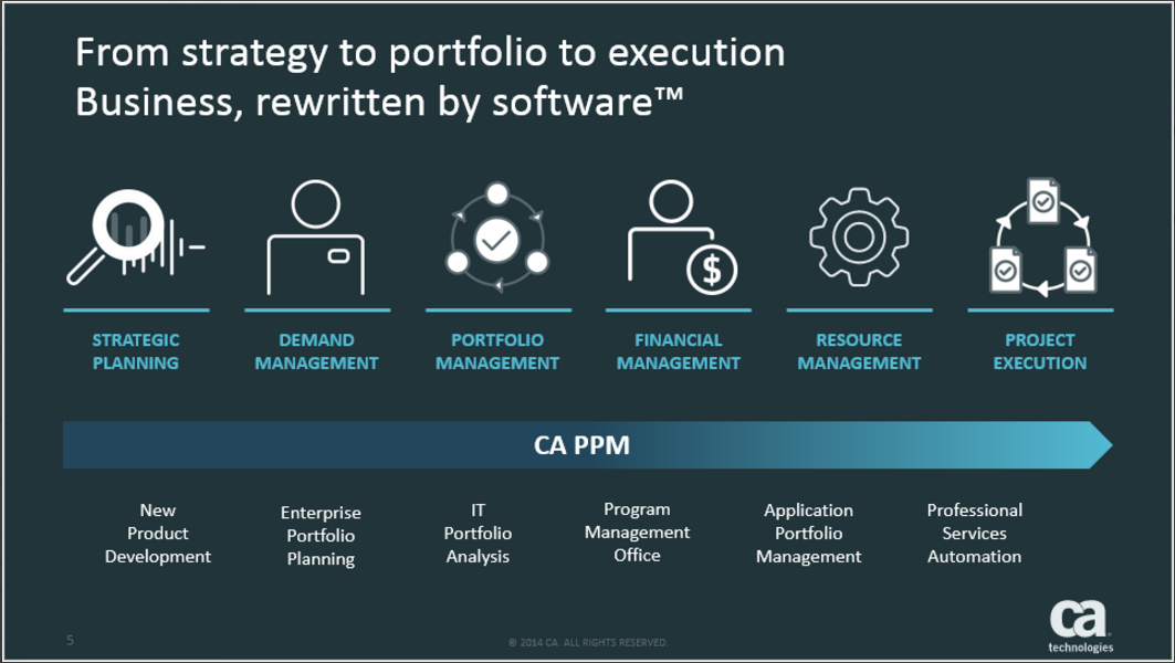 CA PPM Business Software