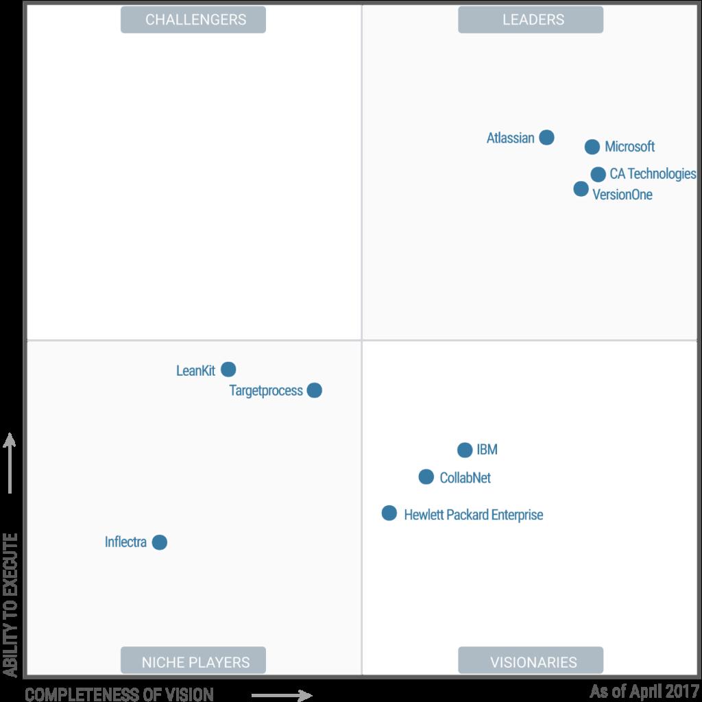 CA Agile Central Gartner 2017