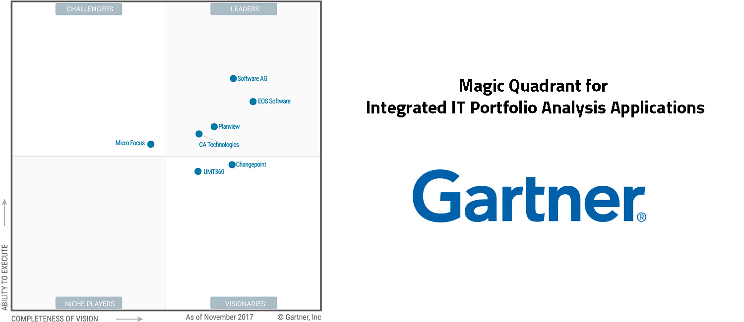 Magic Quadrant for Integrated IT Portfolio Analysis Applications