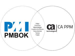 Acelerador PMBOK de CA PPM