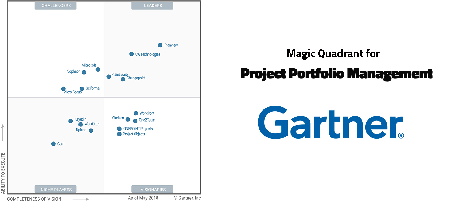 Magic-Quadrant-for-PPM